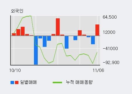 '선데이토즈' 10% 이상 상승, 기관 3일 연속 순매수(2.8만주)