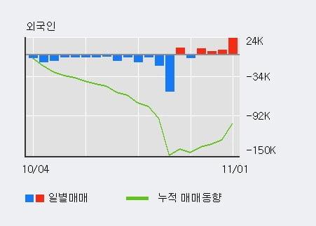 '이엠넷' 10% 이상 상승, 전일 외국인 대량 순매수