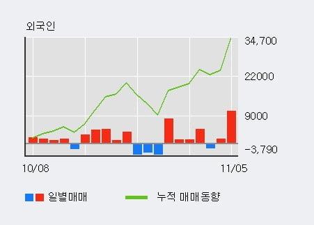 '디엔에이링크' 10% 이상 상승, 전일 외국인 대량 순매수
