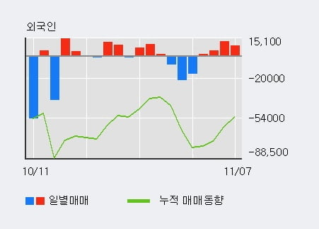 '테라셈' 10% 이상 상승, 주가 상승세, 단기 이평선 역배열 구간