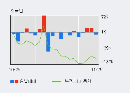 '케이엠제약' 상한가↑ 도달, 최근 3일간 외국인 대량 순매수