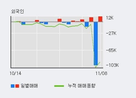 'TS인베스트먼트' 10% 이상 상승, 전일 외국인 대량 순매수