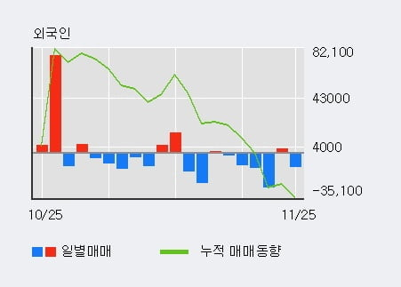 '현대일렉트릭' 5% 이상 상승, 기관 4일 연속 순매수(1.1만주)