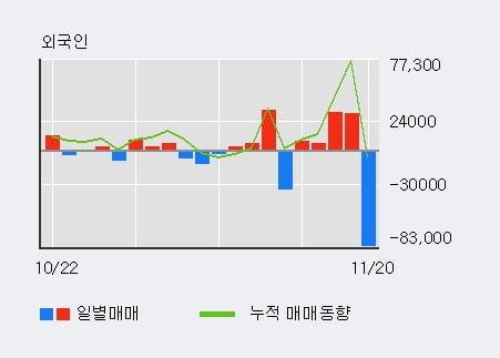 '아시아나IDT' 5% 이상 상승, 외국인, 기관 각각 3일, 3일 연속 순매수