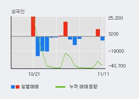 '두산퓨얼셀1우' 5% 이상 상승, 주가 5일 이평선 상회, 단기·중기 이평선 역배열