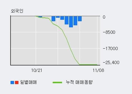 '두산솔루스1우' 5% 이상 상승, 주가 5일 이평선 상회, 단기·중기 이평선 역배열