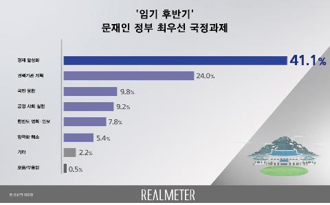 文정부 임기 후반기 최우선 국정과제는 '경제활성화'[리얼미터]