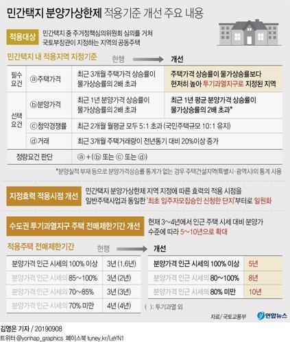 """국토부 """"풍선효과 우려되면 신속히 상한제 대상 추가지정"""""""