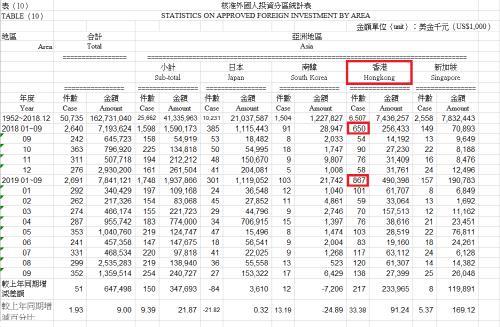 """대만 투자이민 통과 홍콩인 수 33% 증가…""""장기 시위 여파"""""""