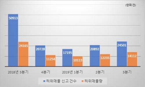 집값 상승, 교통호재 발표에 부동산 허위매물도 급증