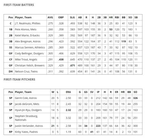 류현진, 베이스볼아메리카 선정 2019 MLB 올스타 선발투수