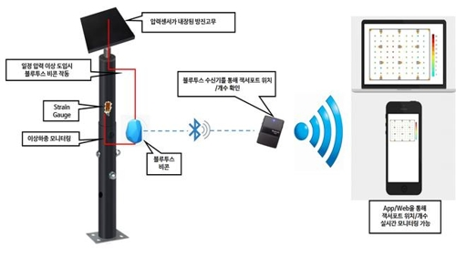 '모바일로 철거 구조물 안전 관리'…경기도, 시스템 개발 착수