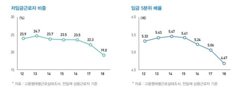 """文정부 반환점…""""내년 경제성장세 올해보다 개선 전망"""""""
