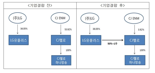 SKB-티브로드·LG유플-CJ헬로 기업결합 '빅딜', 조건부 승인