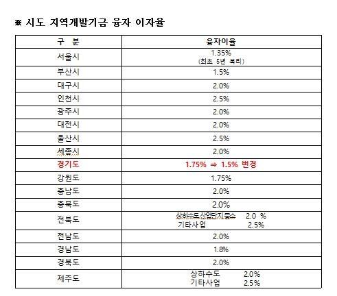 경기도, 지역개발기금 융자이자율 1.5%로 인하…전국 최저 수준