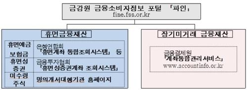 """""""9.5조 잠든 자산 찾아가세요""""…내달 20일까지 금융권 캠페인"""