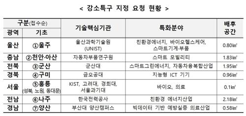 """과기부, 2차 강소특구 전문가위 발족…""""내년 상반기 지정 심사"""""""