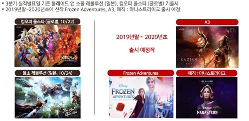 '신작 효과' 넷마블 3분기 영업익 844억…작년보다 25.4% 증가(종합)