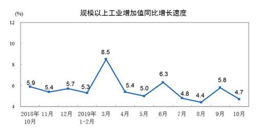 中 산업생산·소비·투자 지표 동반 악화