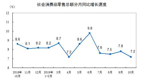 中 산업생산·소비·투자 지표 동반 악화(종합)