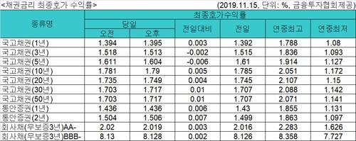 국고채 금리 혼조세…3년물 연 1.513%