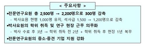 2025년 전문연구요원 석사 300명 감축…박사는 1000명 유지