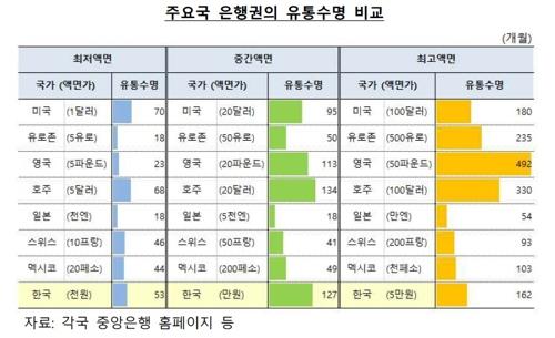 5만원권 수명 13년 6개월…현금 덜 쓰니 유통기간 ↑