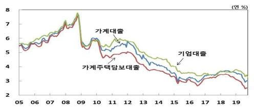 10월 기업대출 금리 역대 최저…기준금리 인하 영향