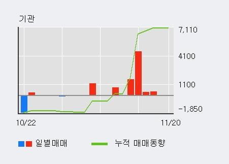 '남영비비안' 5% 이상 상승, 주가 상승세, 단기 이평선 역배열 구간
