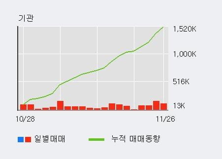 '영진약품' 5% 이상 상승, 기관 22일 연속 순매수(124.8만주)