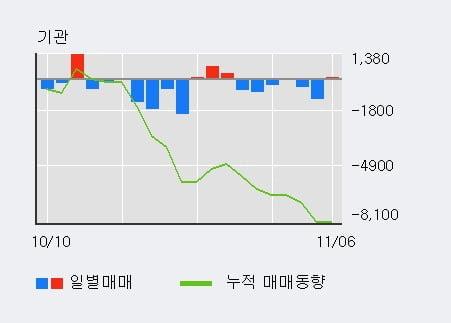 '현대약품' 5% 이상 상승, 단기·중기 이평선 정배열로 상승세
