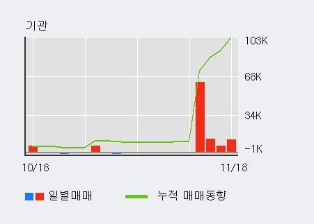 '영화금속' 5% 이상 상승, 외국인 6일 연속 순매수(22.8만주)