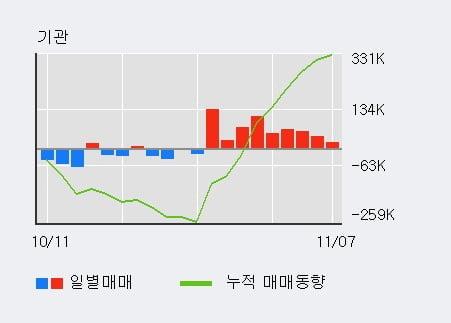 '일진머티리얼즈' 5% 이상 상승, 기관 9일 연속 순매수(58.8만주)