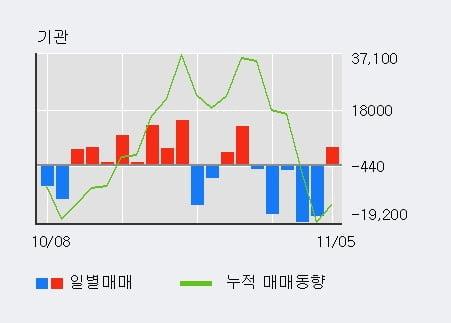 'BGF' 5% 이상 상승, 주가 60일 이평선 상회, 단기·중기 이평선 역배열
