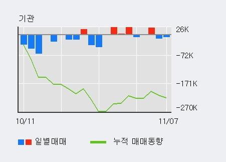 '백산' 5% 이상 상승, 단기·중기 이평선 정배열로 상승세