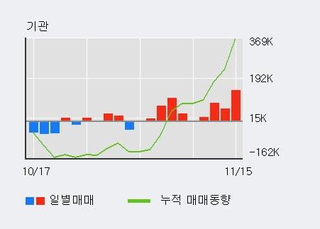 '아이씨디' 10% 이상 상승, 전일 기관 대량 순매수
