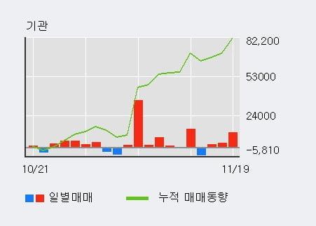 'KSS해운' 52주 신고가 경신, 기관 3일 연속 순매수(1.7만주)