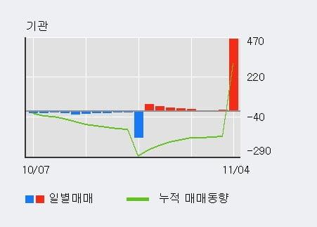 '파나진' 10% 이상 상승, 외국인, 기관 각각 3일, 9일 연속 순매수