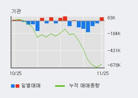 '서울반도체' 10% 이상 상승, 전일 외국인 대량 순매수