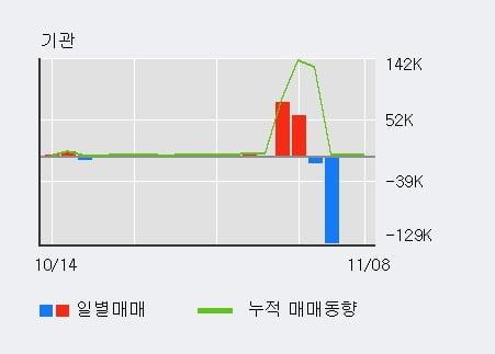 'SM C&C' 10% 이상 상승, 외국인, 기관 각각 7일 연속 순매수, 4일 연속 순매도