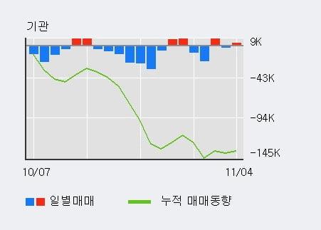 'JW신약' 10% 이상 상승, 전일 외국인 대량 순매수