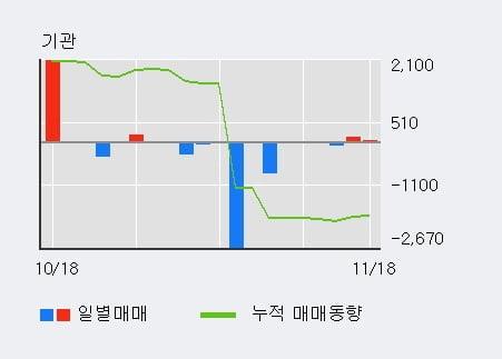 '유엔젤' 52주 신고가 경신, 단기·중기 이평선 정배열로 상승세