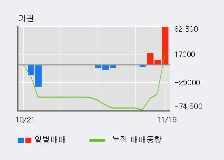'덕산하이메탈' 52주 신고가 경신, 전일 외국인 대량 순매수