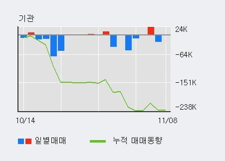 '이월드' 5% 이상 상승, 전일 외국인 대량 순매수