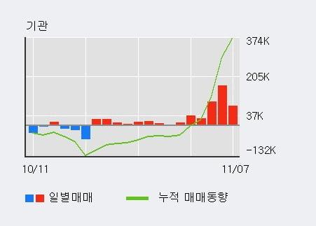 '이리츠코크렙' 52주 신고가 경신, 단기·중기 이평선 정배열로 상승세