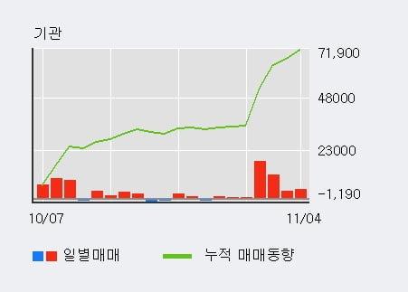 '아모레퍼시픽우' 5% 이상 상승, 최근 5일간 기관 대량 순매수