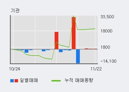 '이아이디' 5% 이상 상승, 기관 3일 연속 순매수(1,035주)