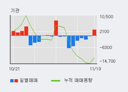 '아나패스' 10% 이상 상승, 외국인 6일 연속 순매수(3.7만주)