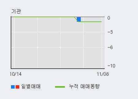 '리켐' 10% 이상 상승, 주가 20일 이평선 상회, 단기·중기 이평선 역배열