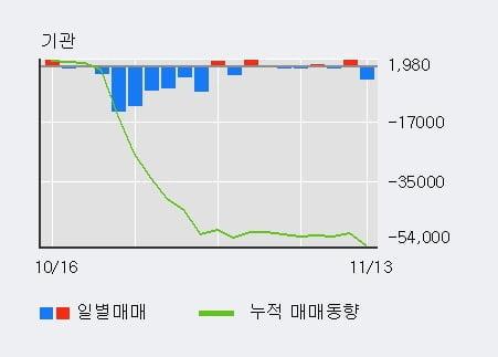 '엔에스쇼핑' 5% 이상 상승, 외국인 3일 연속 순매수(8,642주)